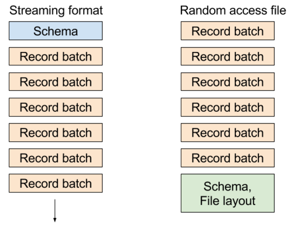 Streaming Columnar Data with Apache Arrow - Wes McKinney