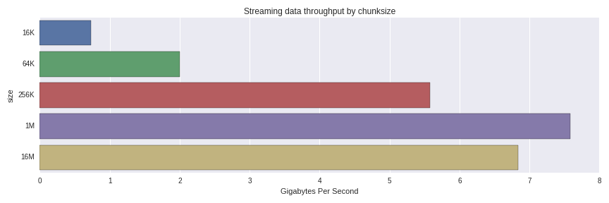Streaming Columnar Data with Apache Arrow - Wes McKinney